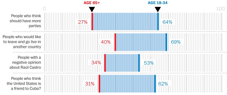 age-gap